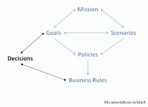 Adding decisions to rules and policies