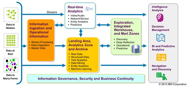 analysing and storing data
