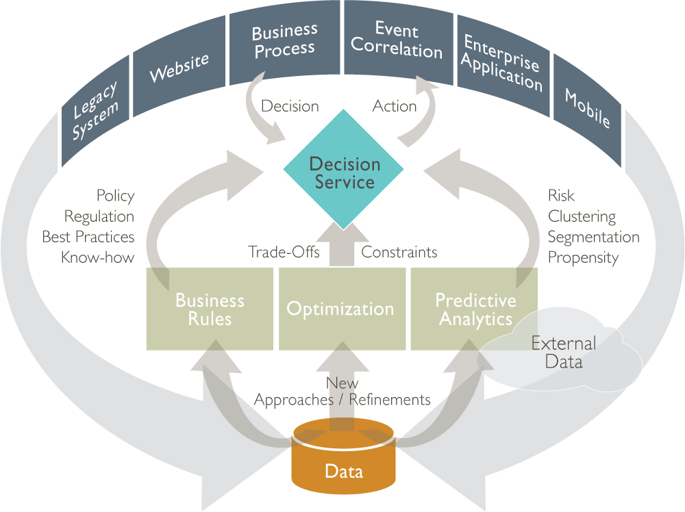 Ibm Decision Management Deeper Dive Ibmbas12
