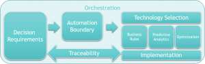 Decision Modeling Orchestration