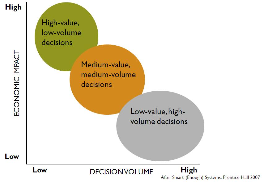 operational decisions Businesses depend on planning and making decisions to grow and thrive while strategic planning and operational decisions make up the backbone of how an organization runs, these two modes of.