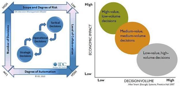 Decision Management Models