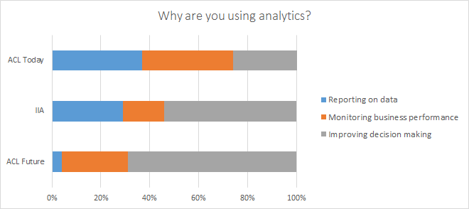 IIA Why Use Analytics