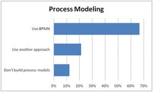 ProcessModeling12022014