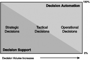 Decision support to decision automation