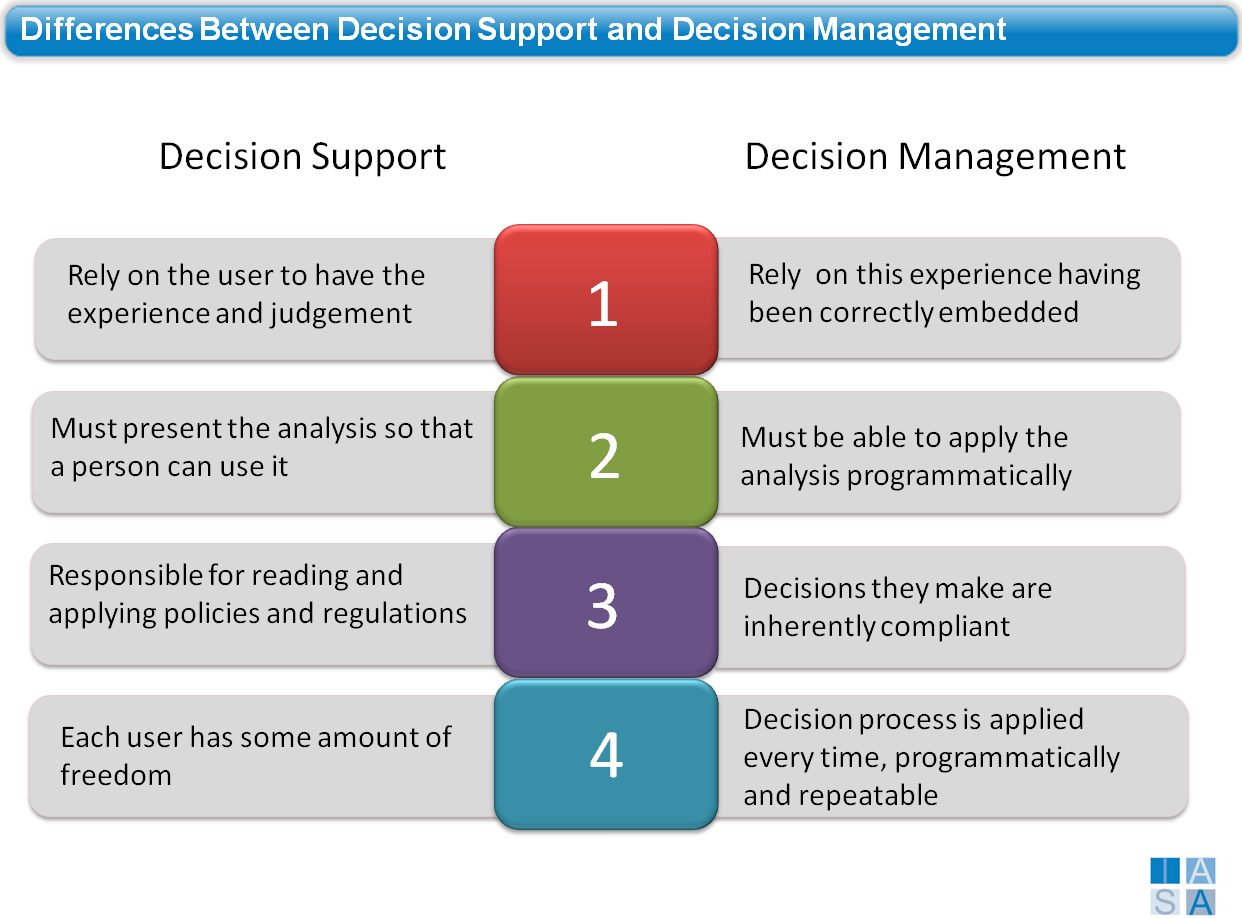 decision support system The educational decision support system (edss) combines the data provided  by emis with analytical models to generate options for the decision makers to.